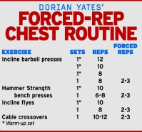 Dorian forced-rep chest routine