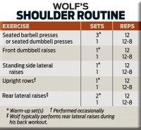 wolf-workout