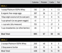Meal plan non training day 1-2
