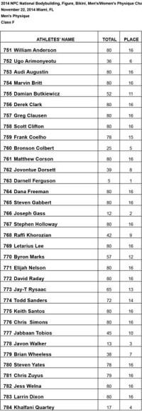 Class-F-Results