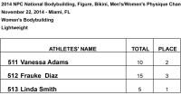 WBB Lightweight-Results