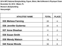 WBB Results-Heavyweight