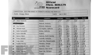 2015 Chicago Pro - Friday Finals Official Scorecards