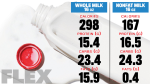 Whole vs. Skim Milk for Bodybuilders