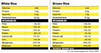 chart-rice