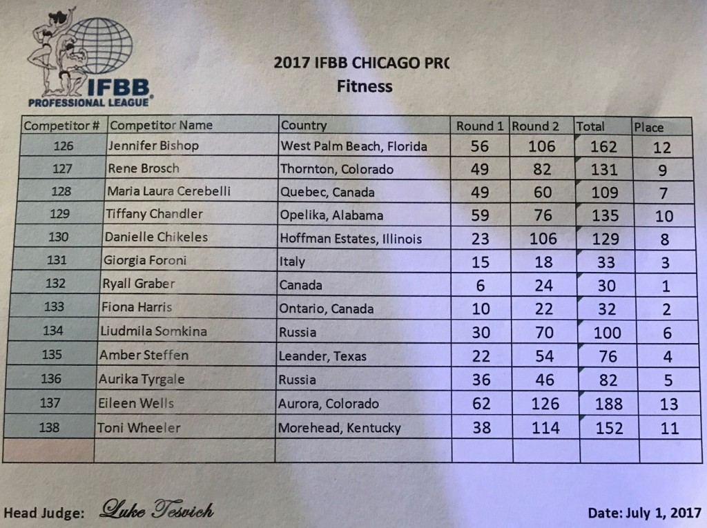 2017chicago_resultsfit-1024x765