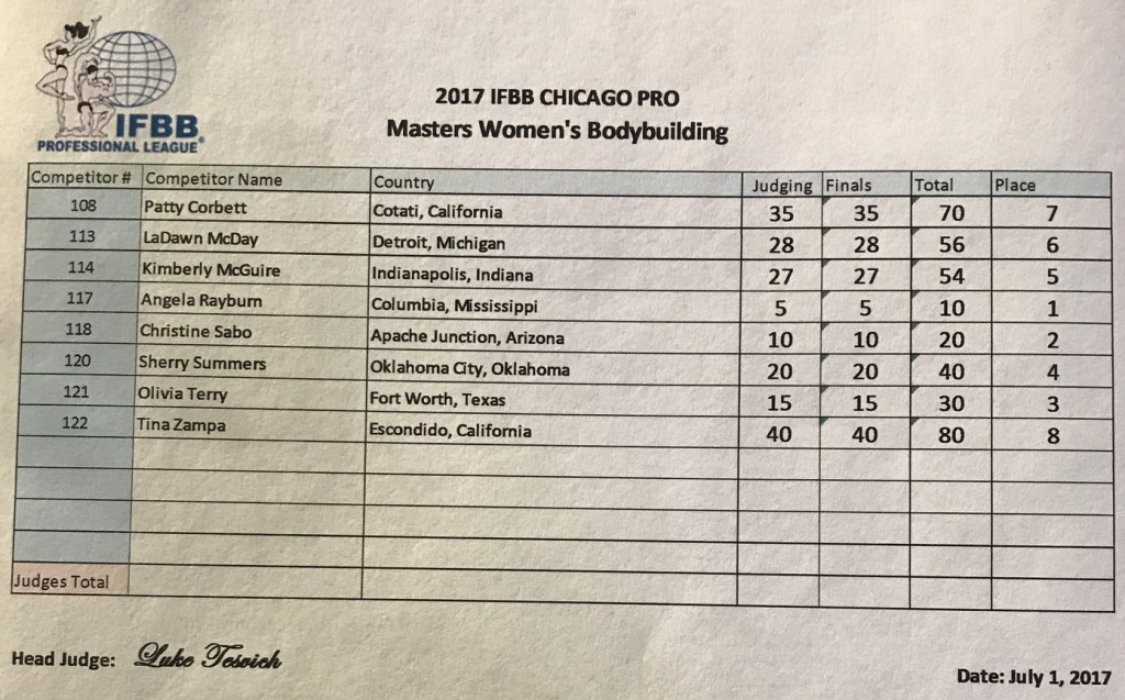 2017chicago_resultswbbm-1024x637