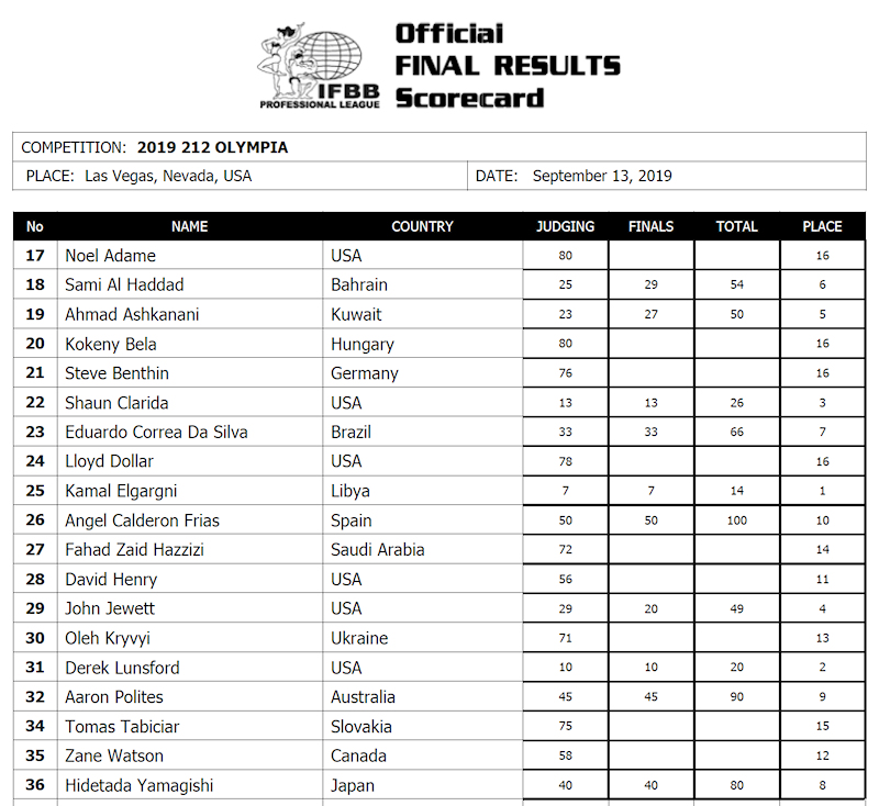 2019olympia_scorecard212