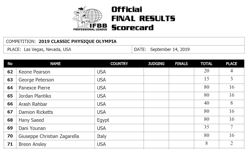 2019olympia_scorecardCP2