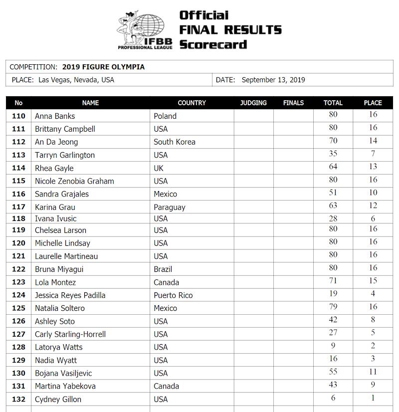 2019olympia_scorecardFIG