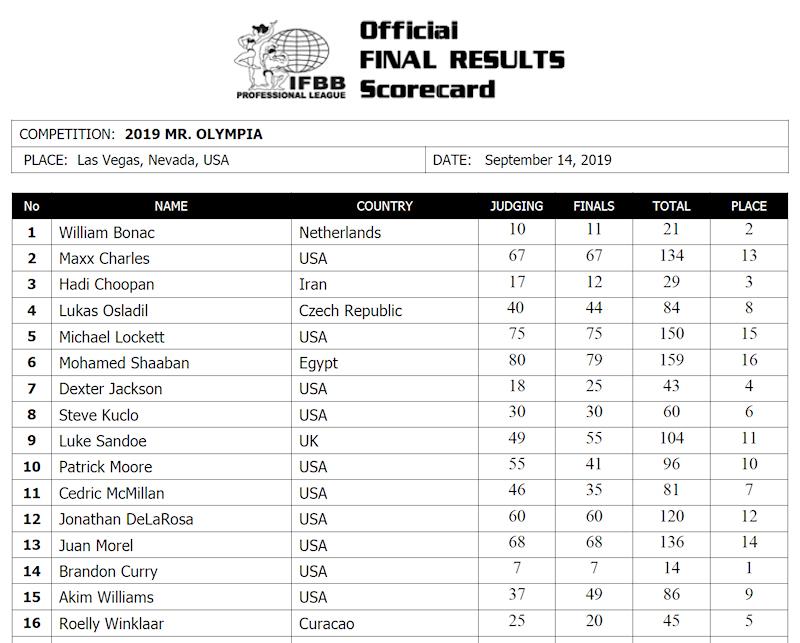 2019olympia_scorecardMBB
