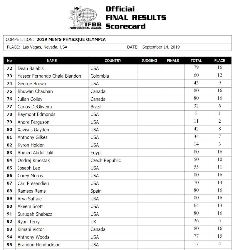 2019olympia_scorecardMP